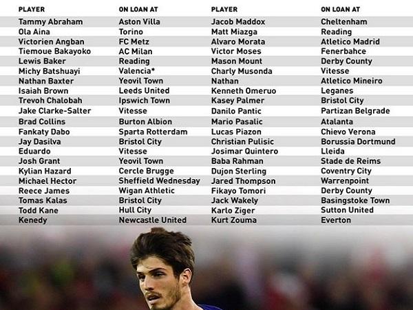 Chelsea có thể buộc phải sớm chia tay 34 cầu thủ