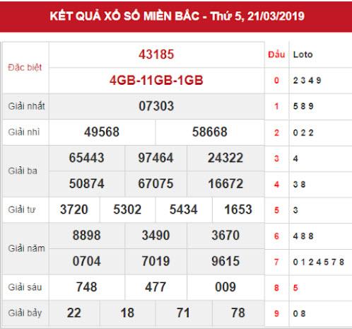 Dự đoán kết quả XSMB Vip ngày 22/03/2019