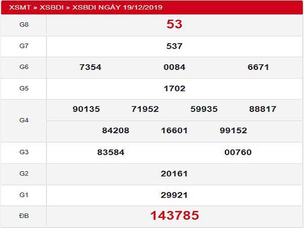 Dự đoán KQXSBD ngày 26/12 chuẩn 100%
