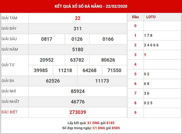 Dự đoán KQXS Đà Nẵng thứ 4 ngày 26-02-2020