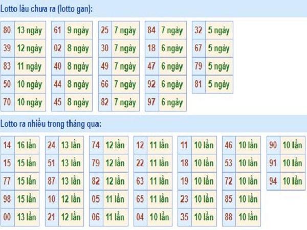 thong-ke-tan-suat-loto-mien-bac-25-3-2020-min