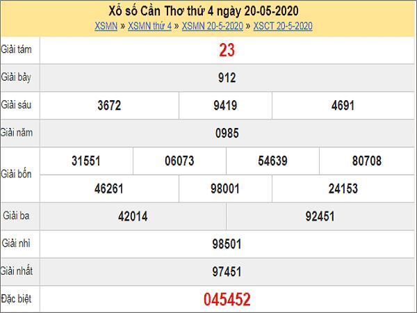 Dự đoán XSDN 27/5/2020