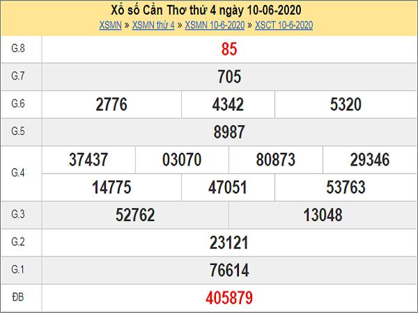 Dự đoán XSCT 17/6/2020