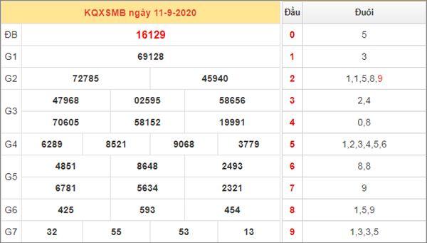 Dự đoán XSMB ngày 12/9/2020 chốt lô số đẹp miền Bắc thứ 7