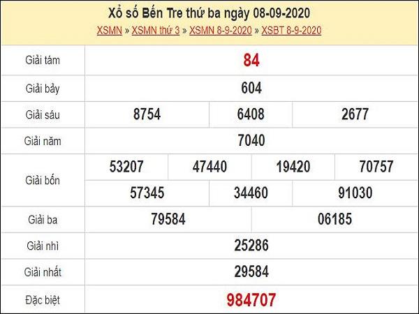 Dự đoán XSBT 15/9/2020