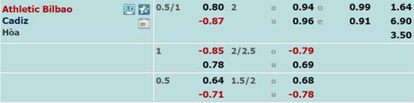 Tỷ lệ bóng đá giữa Bilbao vs Cadiz