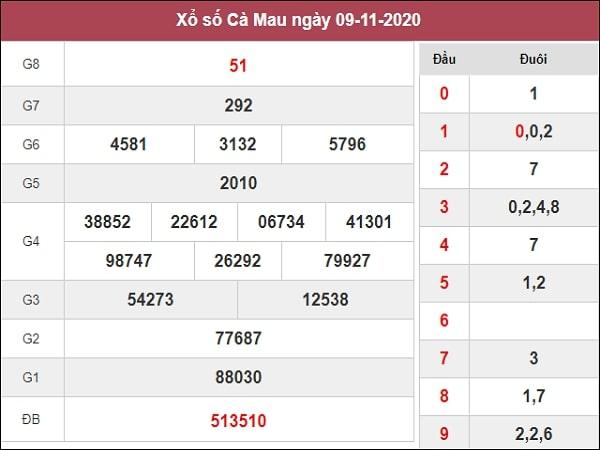 Dự đoán xổ số Cà Mau 16-11-2020