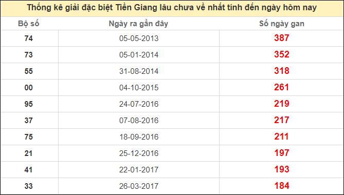 Dự đoán XSTG ngày 08/11/2020 dựa vào thống kê kết quả kỳ trước
