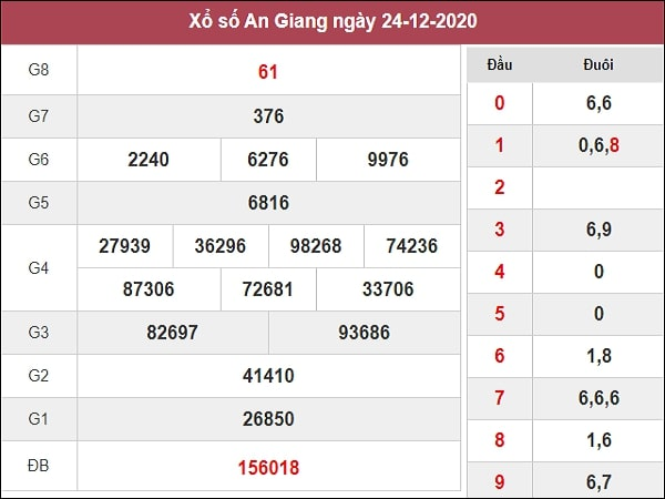Dự đoán XSKH 30/12/2020