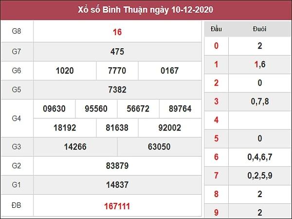 Dự đoán XSBTH 17/12/2020