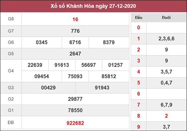 Dự đoán XSKH 30/12/2020 chốt KQXS Khánh Hòa thứ 4