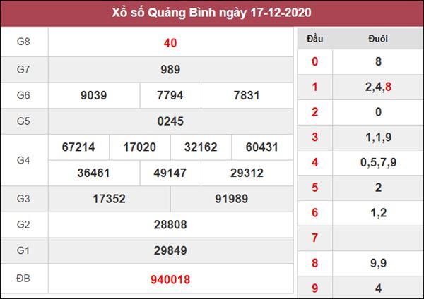 Dự đoán XSQB 24/12/2020 xin số đề Quảng Bình thứ 5