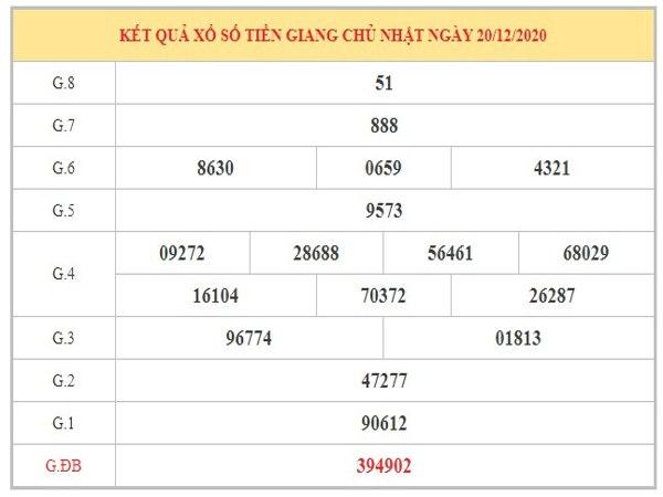 Dự đoán XSTG ngày 27/12/2020 dựa trên kết quả kì trước