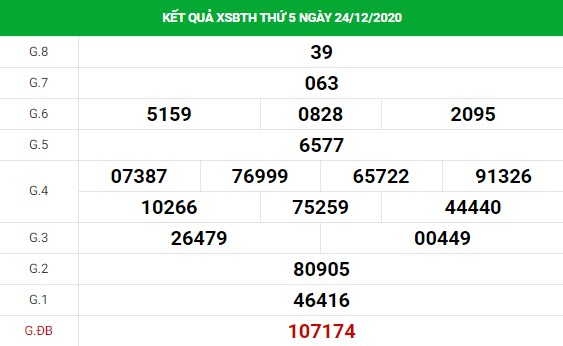 Dự đoán kết quả XS Bình Thuận Vip ngày 31/12/2020