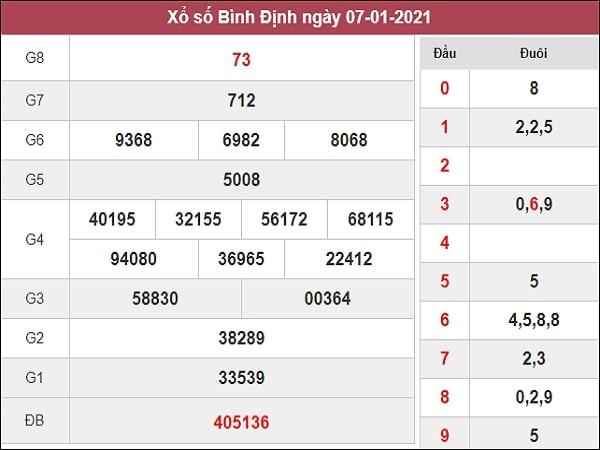 Dự đoán XSBDI 14/01/2021