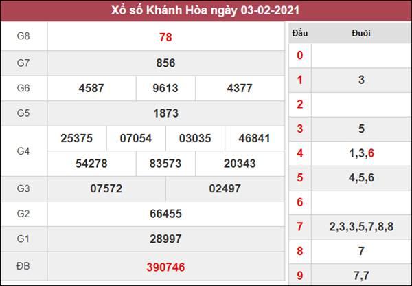 Dự đoán XSKH 7/2/2021 chốt KQXS Khánh Hòa chủ nhật