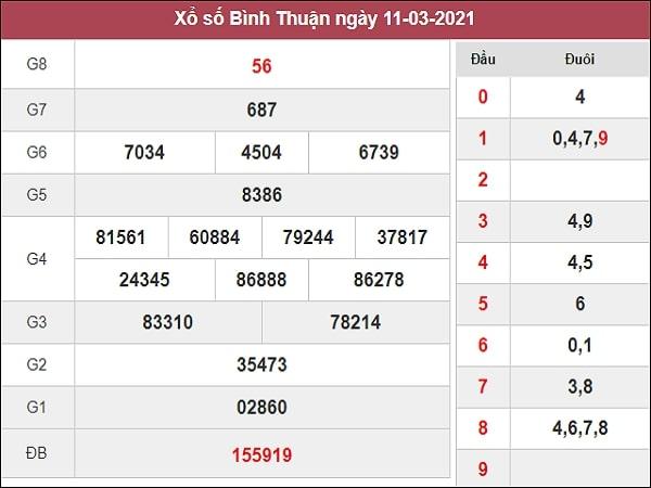 Dự đoán xổ số Bình Thuận 18/3/2021
