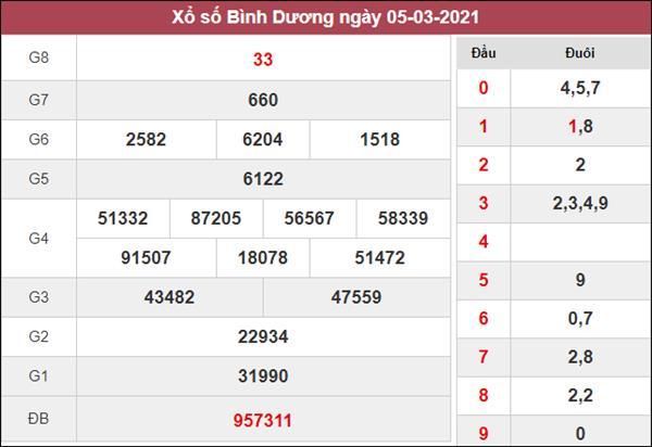 Dự đoán XSBD 12/3/2021 chốt KQXS Bình Dương thứ 6