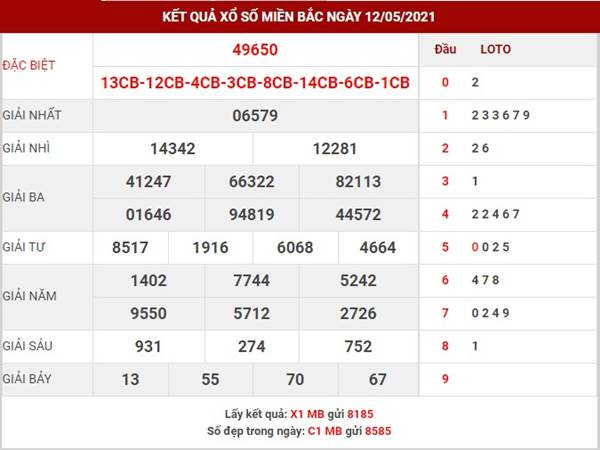 Thống kê kết quả SXMB thứ 5 ngày 13/5/2021