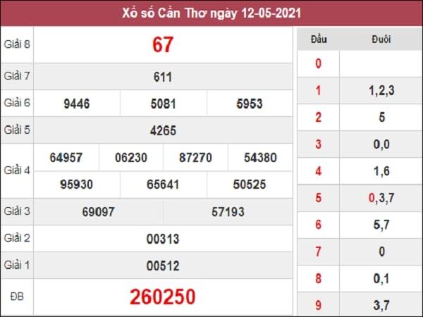 Dự đoán XSCT 19/05/2021