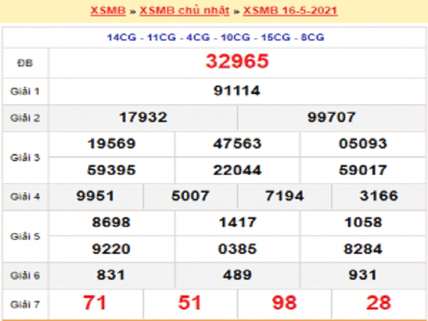 Dự đoán XSMB 17/5/2021