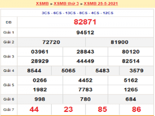 Dự đoán XSMB 26/5/2021