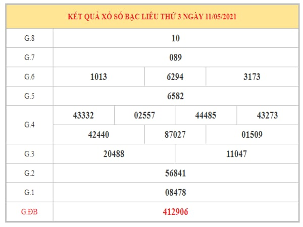 Dự đoán XSBL ngày 18/5/2021 dựa trên kết quả kì trước