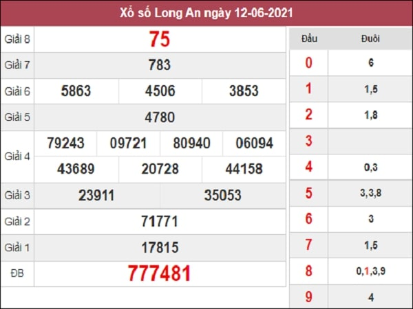 Dự đoán xổ số Long An 19/6/2021