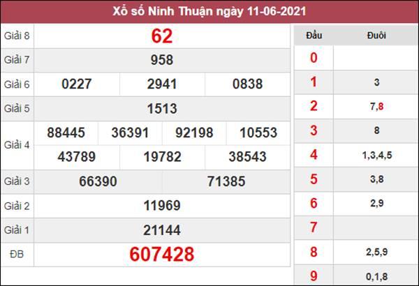 Dự đoán XSNT 18/6/2021 chốt số đẹp giờ hoàng đạo thứ 6