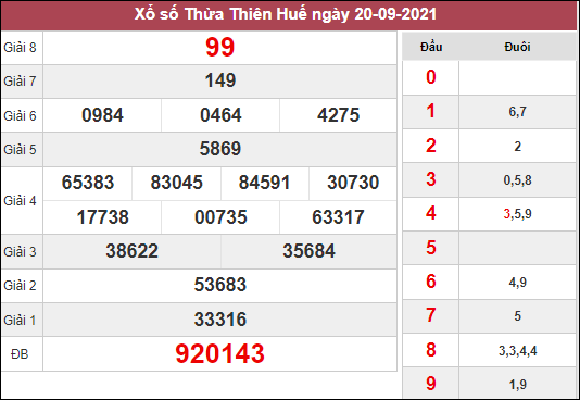 Dự đoán xổ số Thừa Thiên Huế ngày 27/9/2021 dựa trên kết quả kì trước